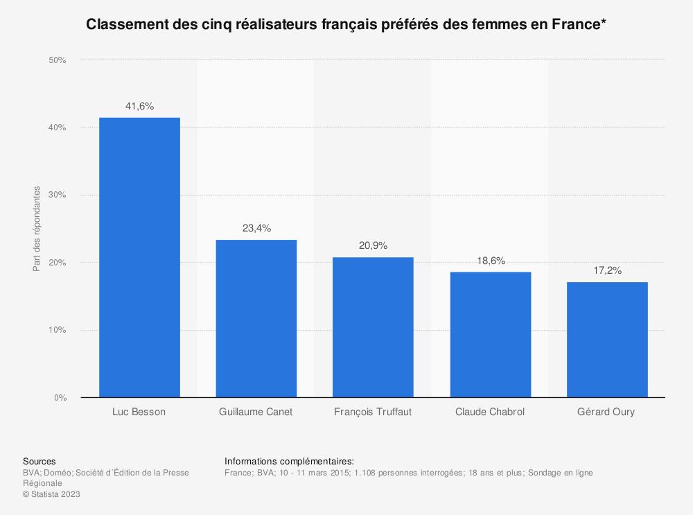 Statistique: Classement des cinq réalisateurs français préférés des femmes en France* | Statista