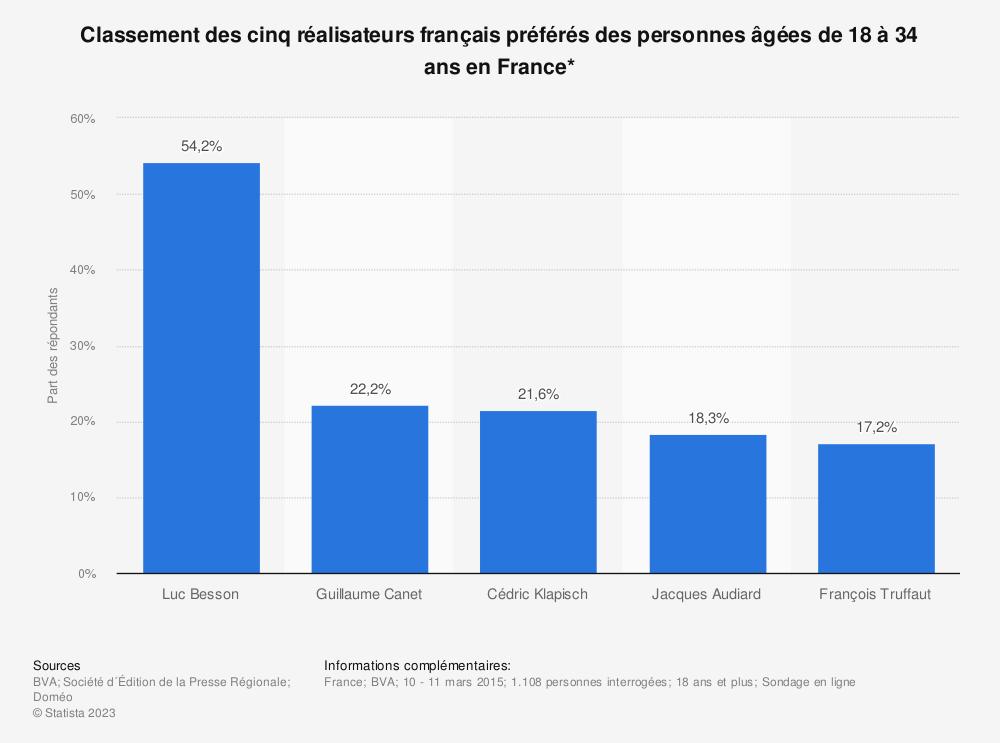 Statistique: Classement des cinq réalisateurs français préférés des personnes âgées de 18 à 34 ans en France* | Statista
