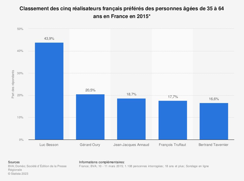 Statistique: Classement des cinq réalisateurs français préférés des personnes âgées de 35 à 64 ans en France en 2015* | Statista