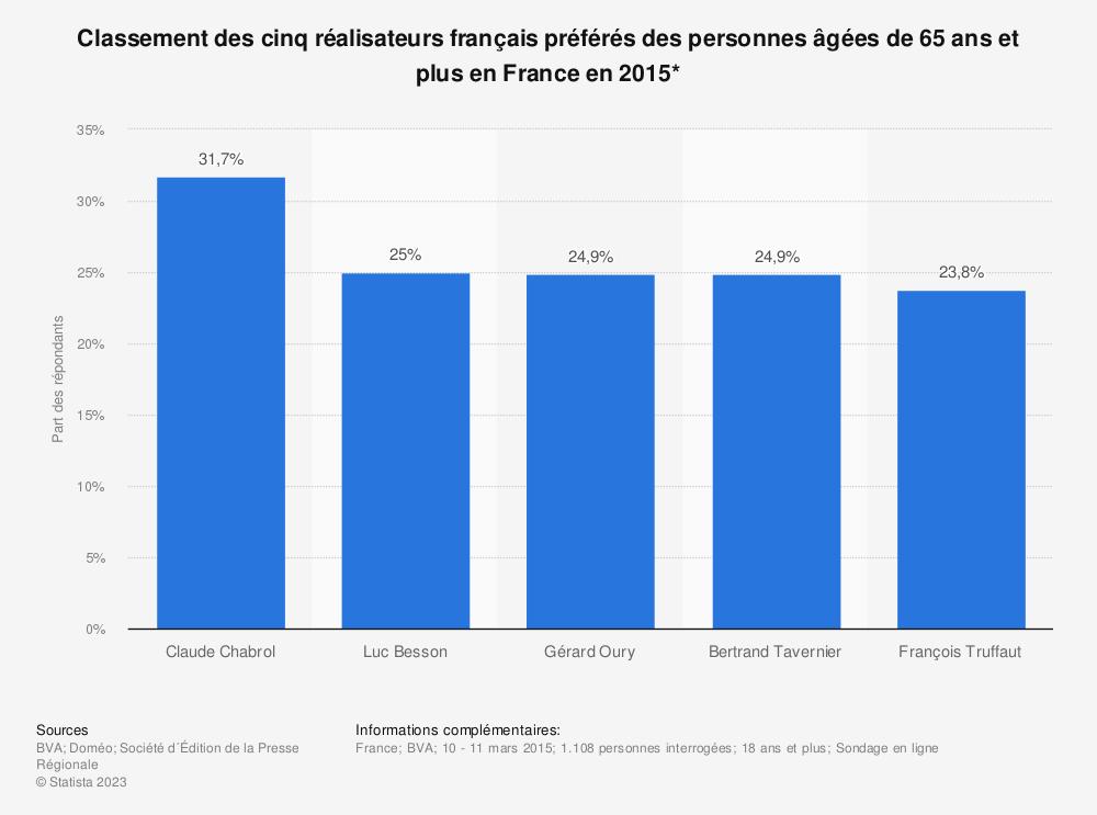 Statistique: Classement des cinq réalisateurs français préférés des personnes âgées de 65 ans et plus en France en 2015* | Statista