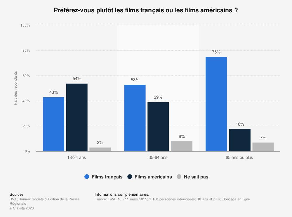 Statistique: Préférez-vous plutôt les films français ou les films américains ? | Statista