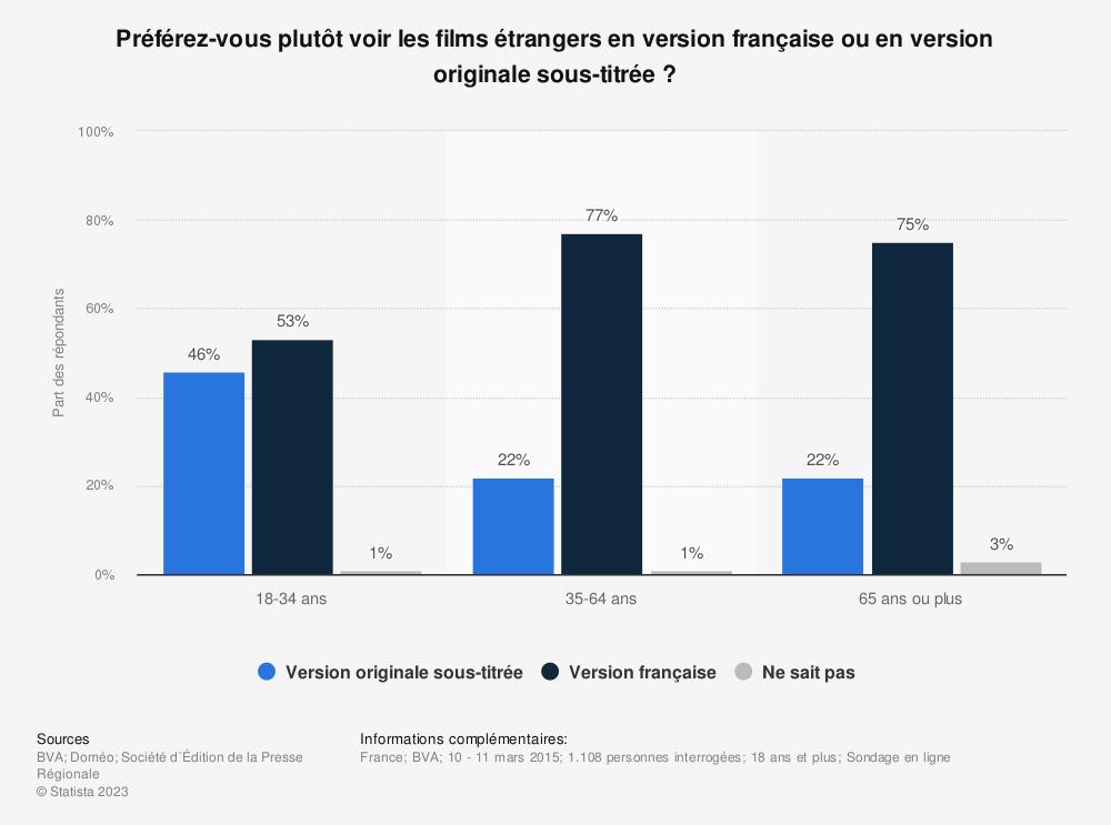 Statistique: Préférez-vous plutôt voir les films étrangers en version française ou en version originale sous-titrée ? | Statista