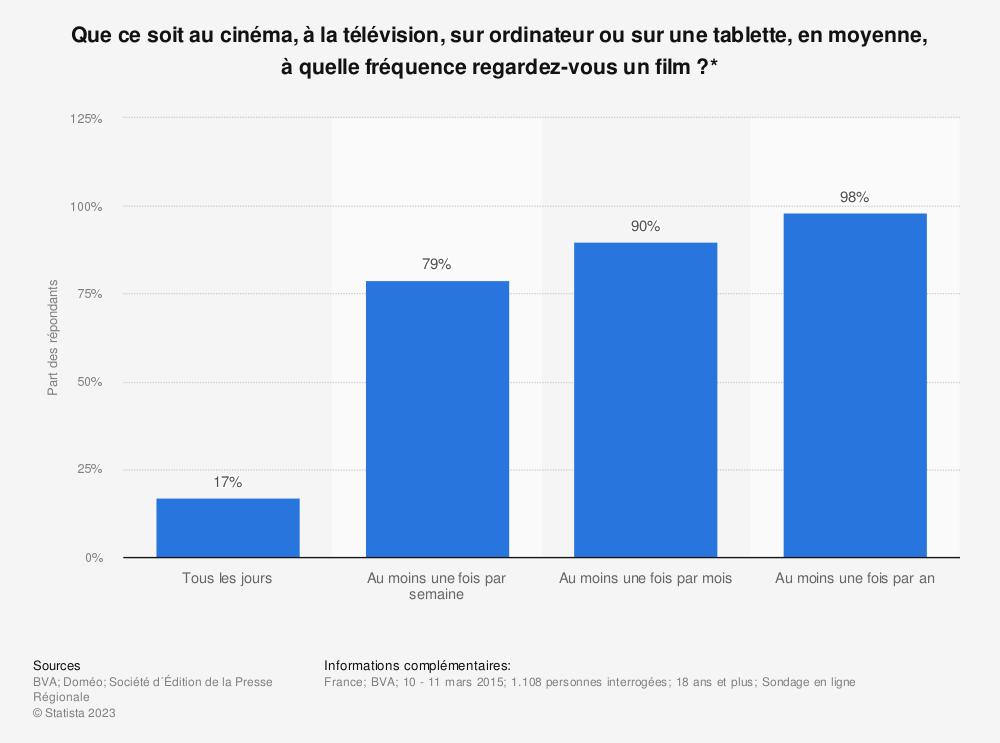 Statistique: Que ce soit au cinéma, à la télévision, sur ordinateur ou sur une tablette, en moyenne, à quelle fréquence regardez-vous un film ?* | Statista