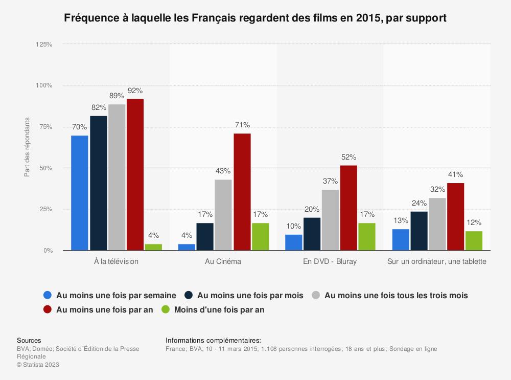 Statistique: Fréquence à laquelle les Français regardent des films en 2015, par support | Statista