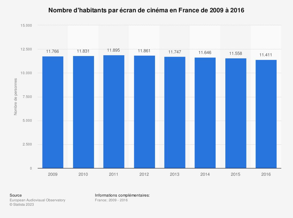 Statistique: Nombre d'habitants par écran de cinéma en France de 2009 à 2016 | Statista