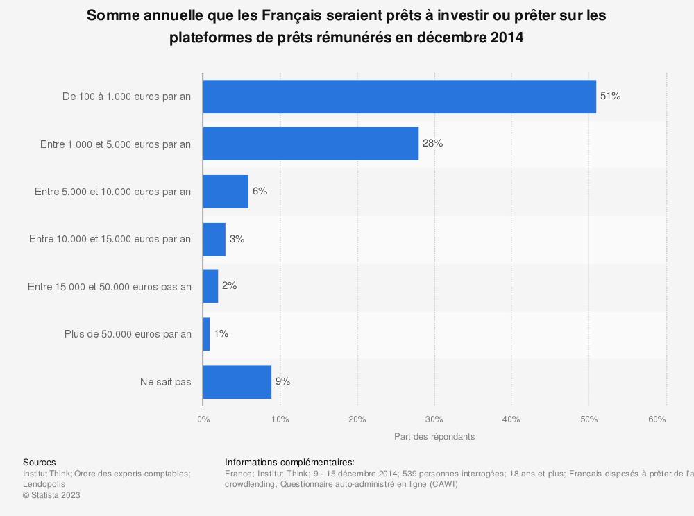 Statistique: Somme annuelle que les Français seraient prêts à investir ou prêter sur les plateformes de prêts rémunérés en décembre 2014 | Statista