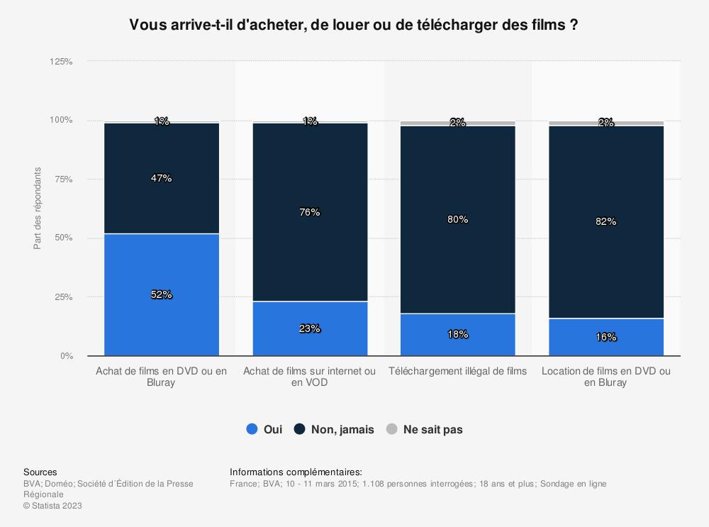 Statistique: Vous arrive-t-il d'acheter, de louer ou de télécharger des films? | Statista