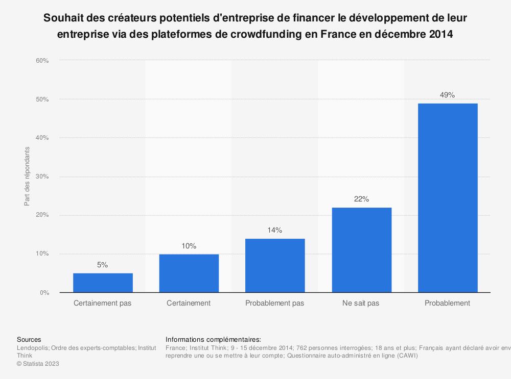 Statistique: Souhait des créateurs potentiels d'entreprise de financer le développement de leur entreprise via des plateformes de crowdfunding en France en décembre 2014 | Statista