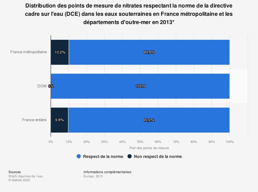 Statistique: Distribution des points de mesure de nitrates respectant la norme de la directive cadre sur l'eau (DCE) dans les eaux souterraines en France métropolitaine et les départements d'outre-mer en 2013* | Statista
