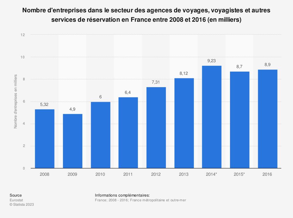 Statistique: Nombre d'entreprises dans le secteur des agences de voyages, voyagistes et autres services de réservation en France entre 2008 et 2016 (en milliers) | Statista