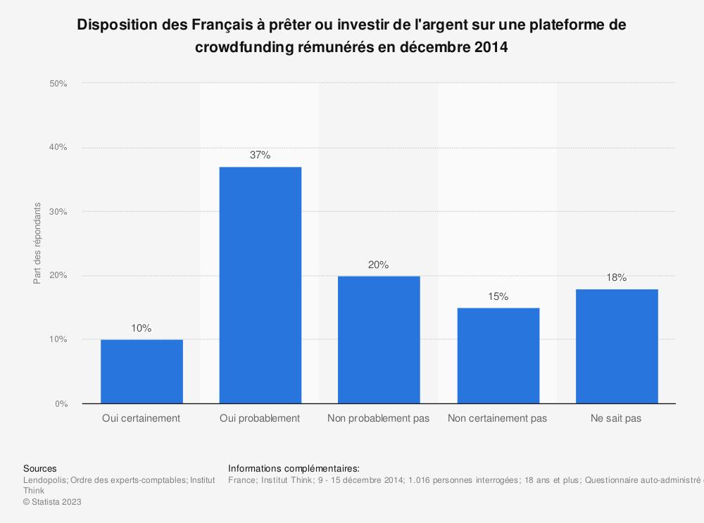 Statistique: Disposition des Français à prêter ou investir de l'argent sur une plateforme de crowdfunding rémunérés en décembre 2014 | Statista