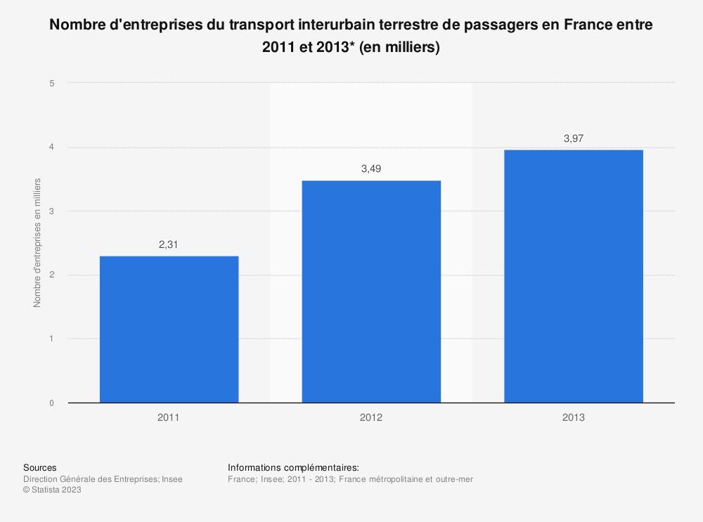 Statistique: Nombre d'entreprises du transport interurbain terrestre de passagers en France entre 2011 et 2013* (en milliers) | Statista