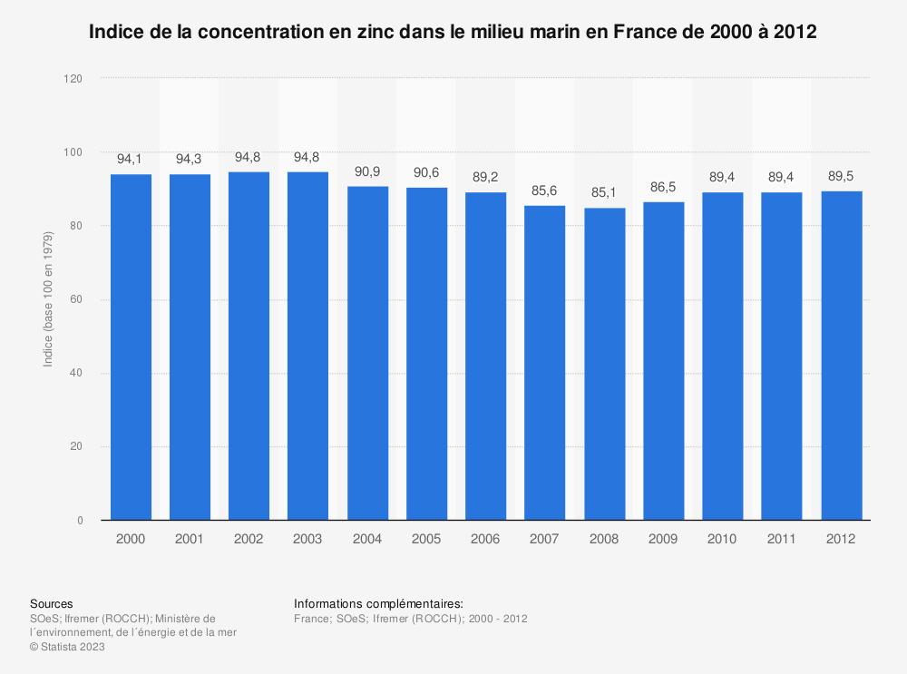 Statistique: Indice de la concentration en zinc dans le milieu marin en France de 2000 à 2012 | Statista