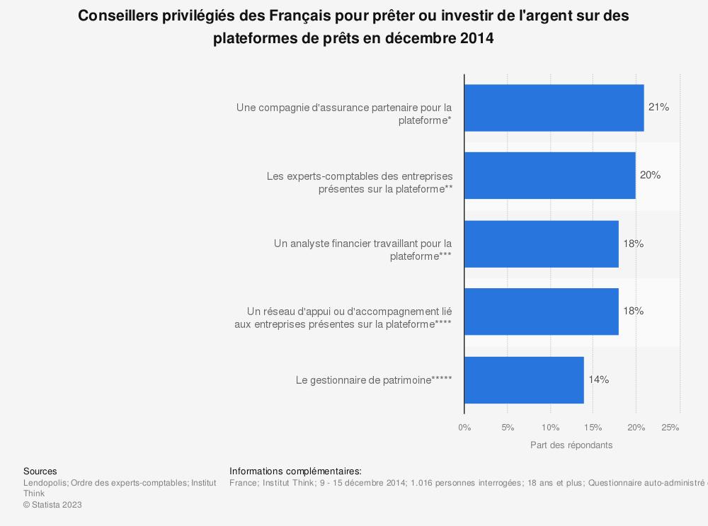 Statistique: Conseillers privilégiés des Français pour prêter ou investir de l'argent sur des plateformes de prêts en décembre 2014 | Statista
