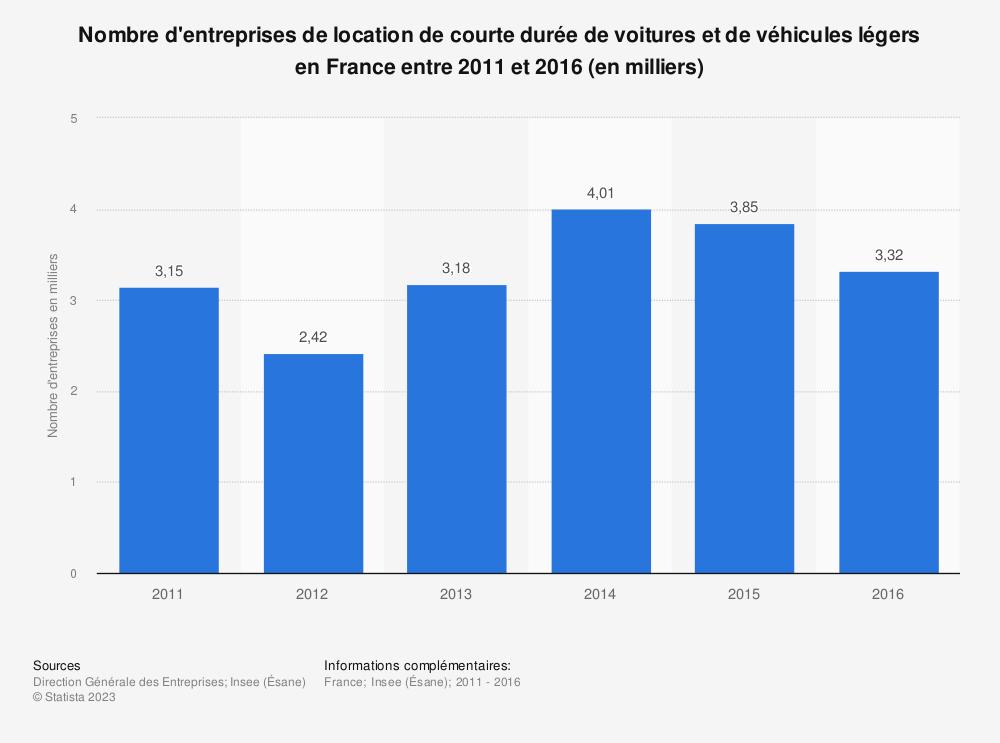 Statistique: Nombre d'entreprises de location de courte durée de voitures et de véhicules légers en France entre 2011 et 2016 (en milliers) | Statista