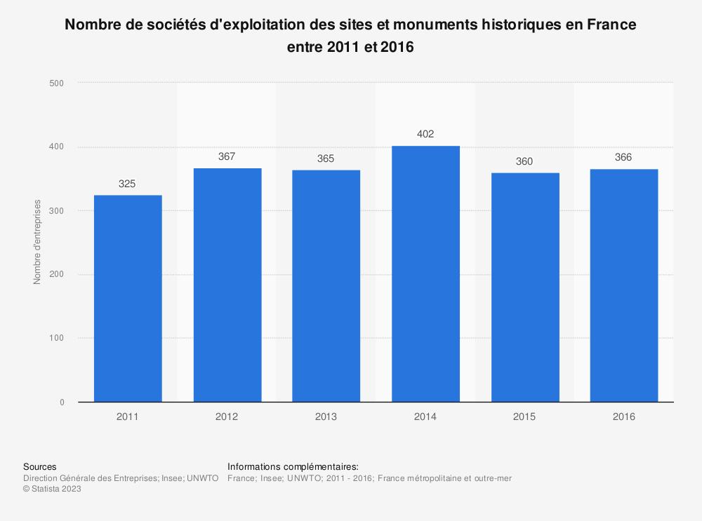 Statistique: Nombre de sociétés d'exploitation des sites et monuments historiques en France entre 2011 et 2016 | Statista