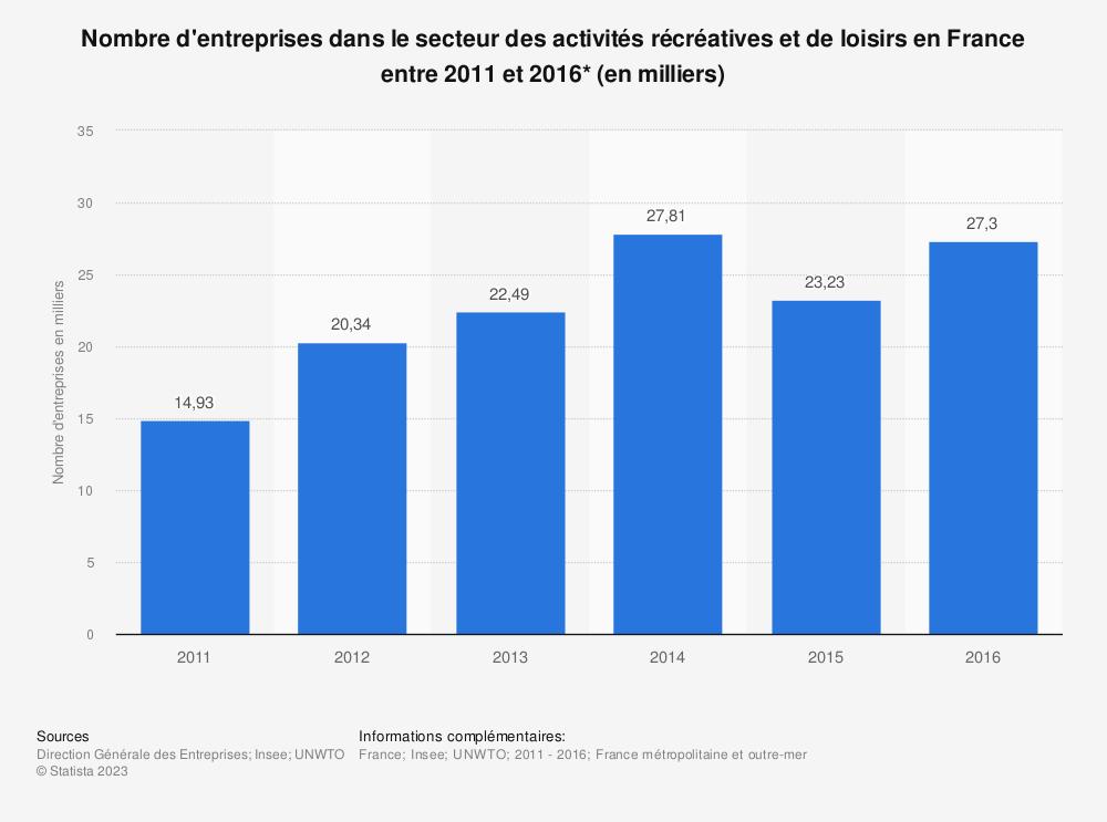 Statistique: Nombre d'entreprises dans le secteur des activités récréatives et de loisirs en France entre 2011 et 2016* (en milliers) | Statista