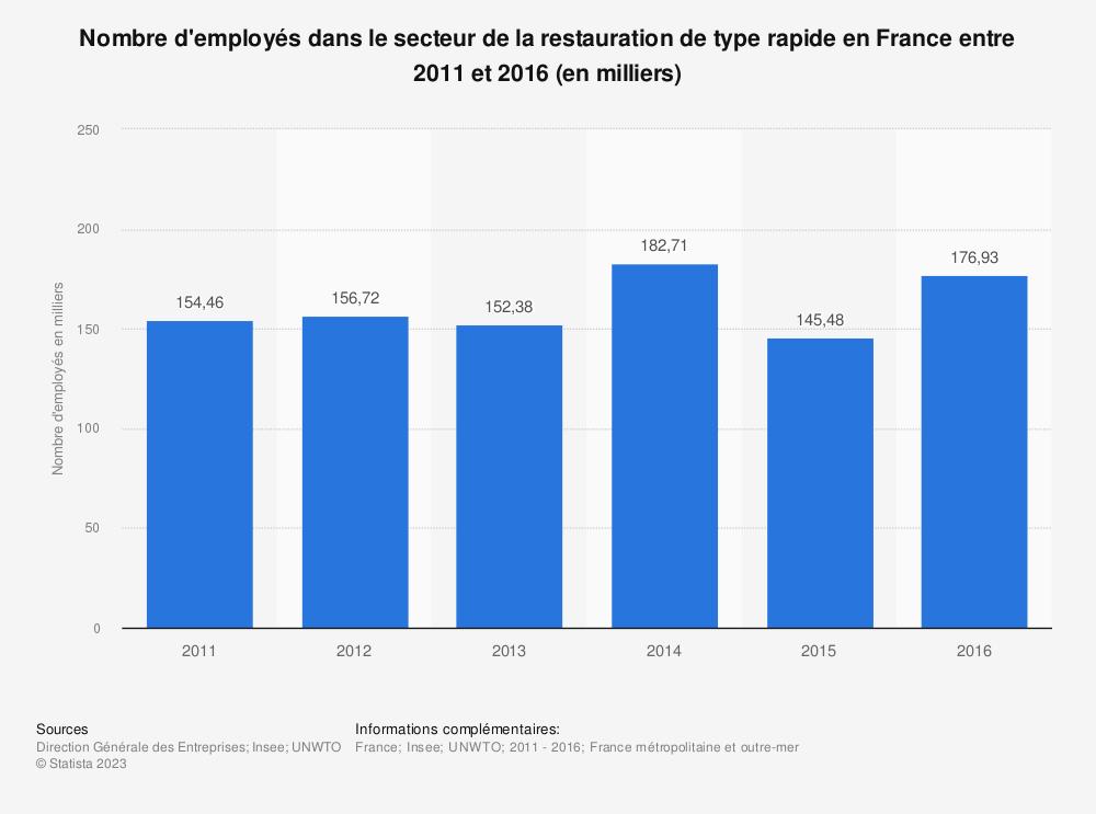 Statistique: Nombre d'employés dans le secteur de la restauration de type rapide en France entre 2011 et 2016 (en milliers) | Statista