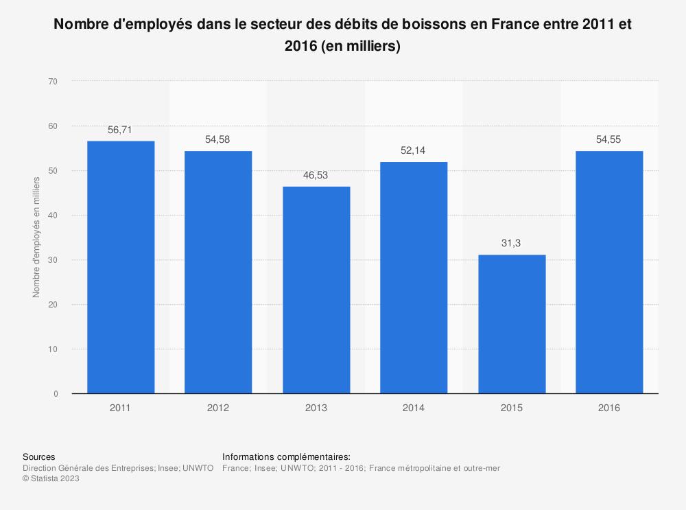 Statistique: Nombre d'employés dans le secteur des débits de boissons en France entre 2011 et 2016 (en milliers) | Statista