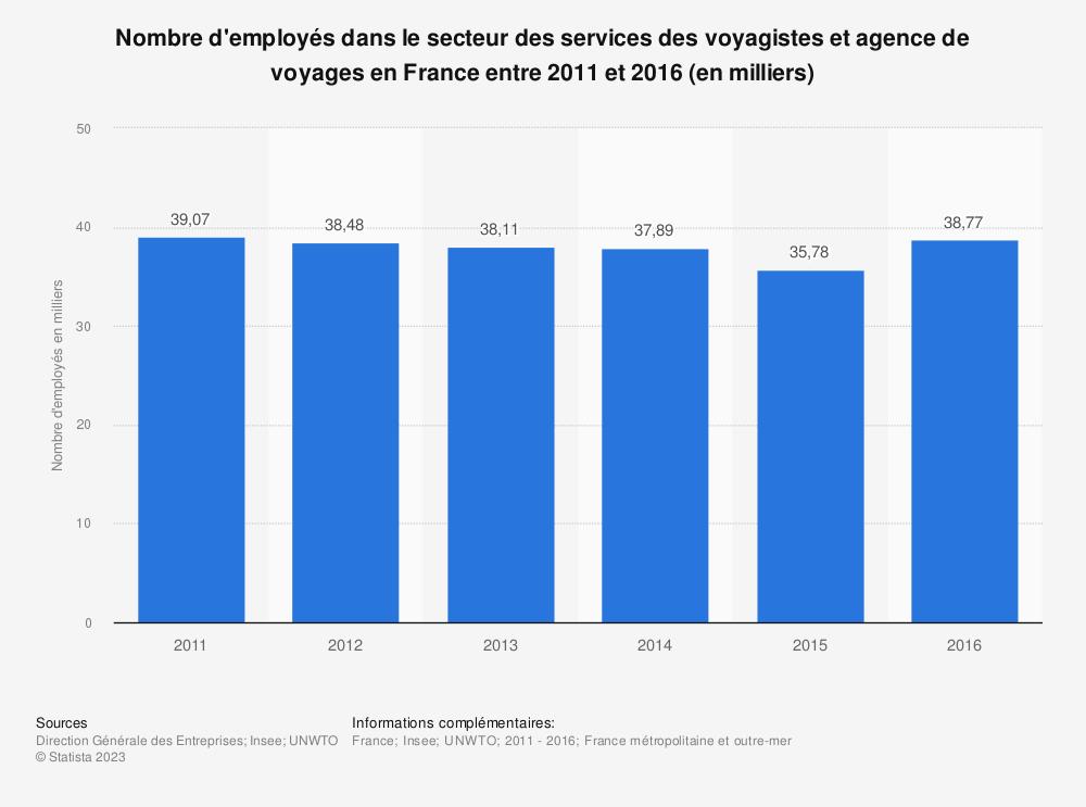 Statistique: Nombre d'employés dans le secteur des services des voyagistes et agence de voyages en France entre 2011 et 2016 (en milliers) | Statista
