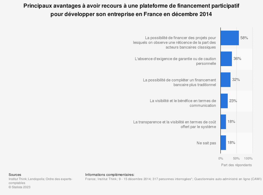 Statistique: Principaux avantages à avoir recours à une plateforme de financement participatif pour développer son entreprise en France en décembre 2014 | Statista