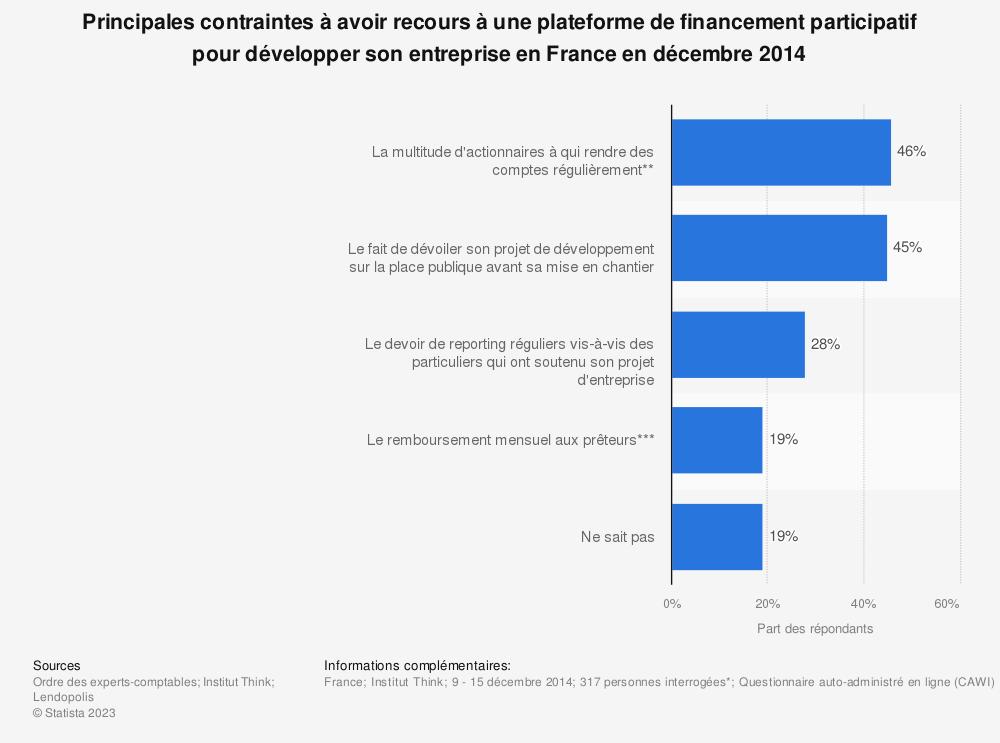 Statistique: Principales contraintes à avoir recours à une plateforme de financement participatif pour développer son entreprise en France en décembre 2014 | Statista