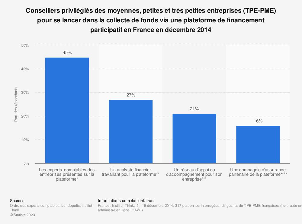 Statistique: Conseillers privilégiés des moyennes, petites et très petites entreprises (TPE-PME) pour se lancer dans la collecte de fonds via une plateforme de financement participatif en France en décembre 2014 | Statista