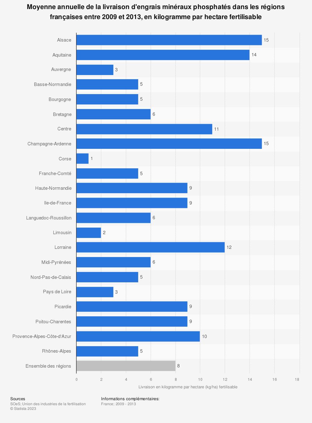 Statistique: Moyenne annuelle de la livraison d'engrais minéraux phosphatés dans les régions françaises entre 2009 et 2013, en kilogramme par hectare fertilisable | Statista