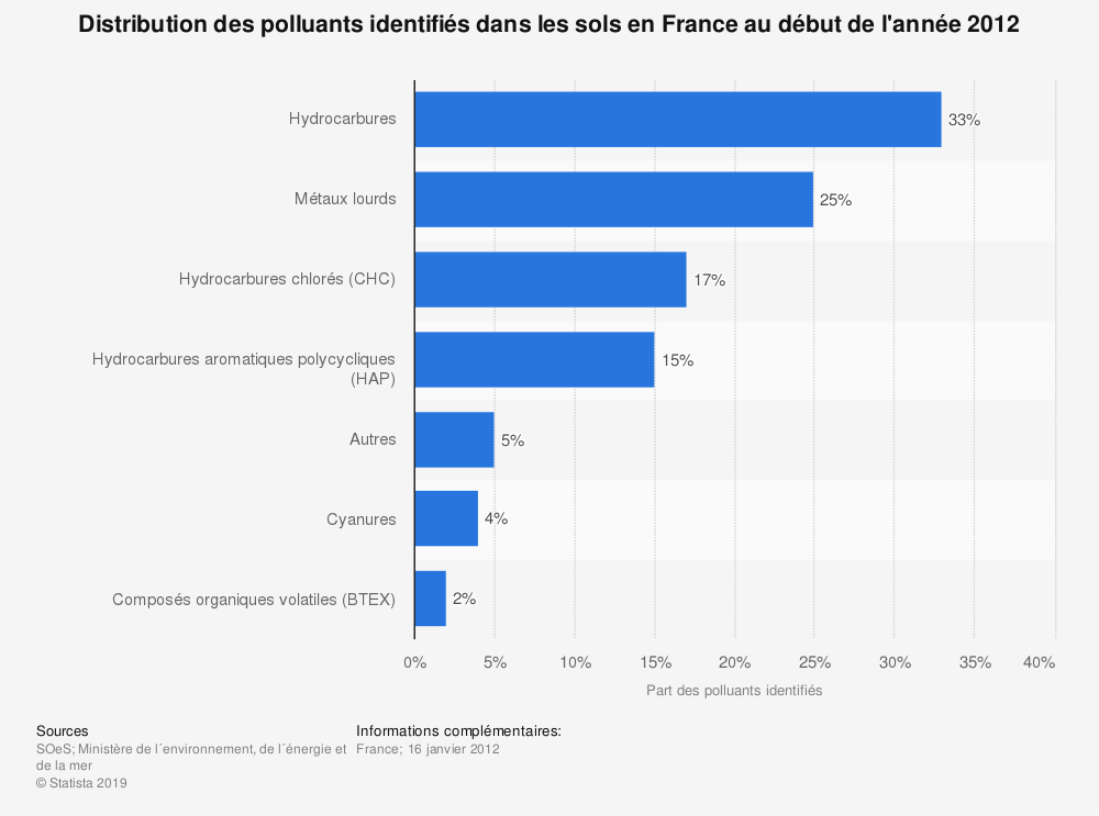 Statistique: Distribution des polluants identifiés dans les sols en France au début de l'année 2012 | Statista