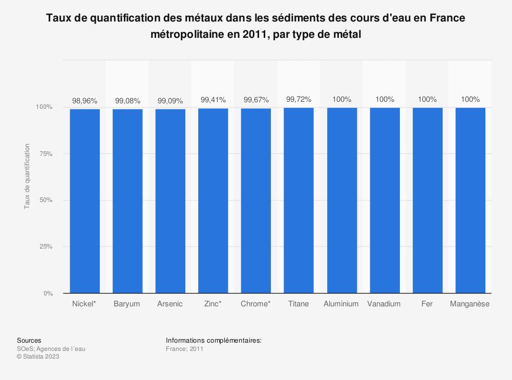 Statistique: Taux de quantification des métaux dans les sédiments des cours d'eau en France métropolitaine en 2011, par type de métal | Statista
