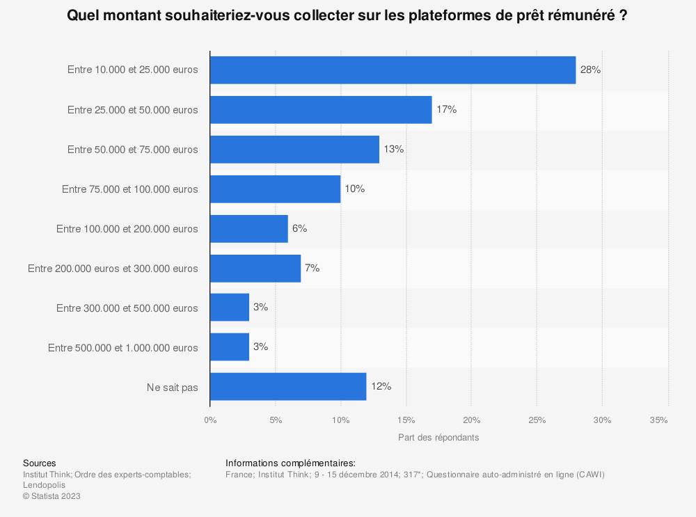 Statistique: Quel montant souhaiteriez-vous collecter sur les plateformes de prêt rémunéré ? | Statista