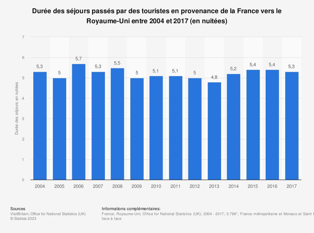 Statistique: Durée des séjours passés par des touristes en provenance de la France vers le Royaume-Uni entre 2004 et 2017 (en nuitées) | Statista