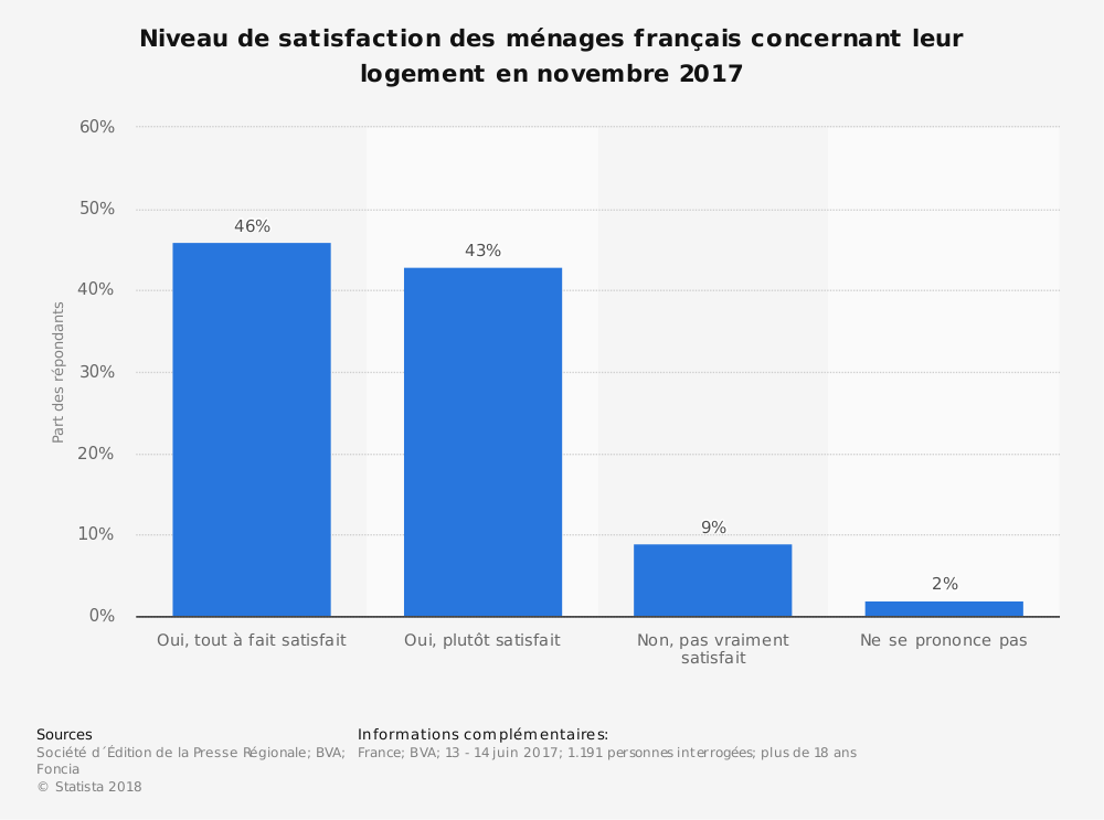 Statistique: Niveau de satisfaction des ménages français concernant leur logement en novembre 2017 | Statista