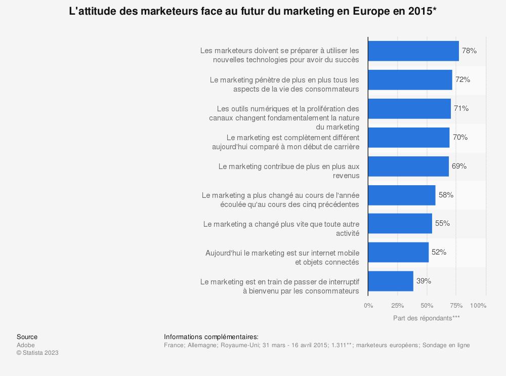 Statistique: L'attitude des marketeurs face au futur du marketing en Europe en 2015* | Statista