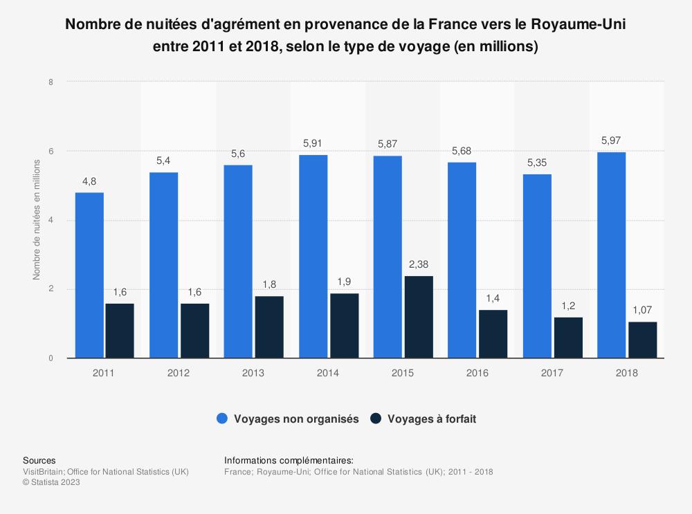 Statistique: Nombre de nuitées d'agrément en provenance de la France vers le Royaume-Uni entre 2011 et 2018, selon le type de voyage (en millions) | Statista