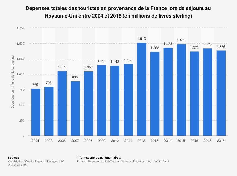 Statistique: Dépenses totales des touristes en provenance de la France lors de séjours au Royaume-Uni entre 2004 et 2018 (en millions de livres sterling) | Statista