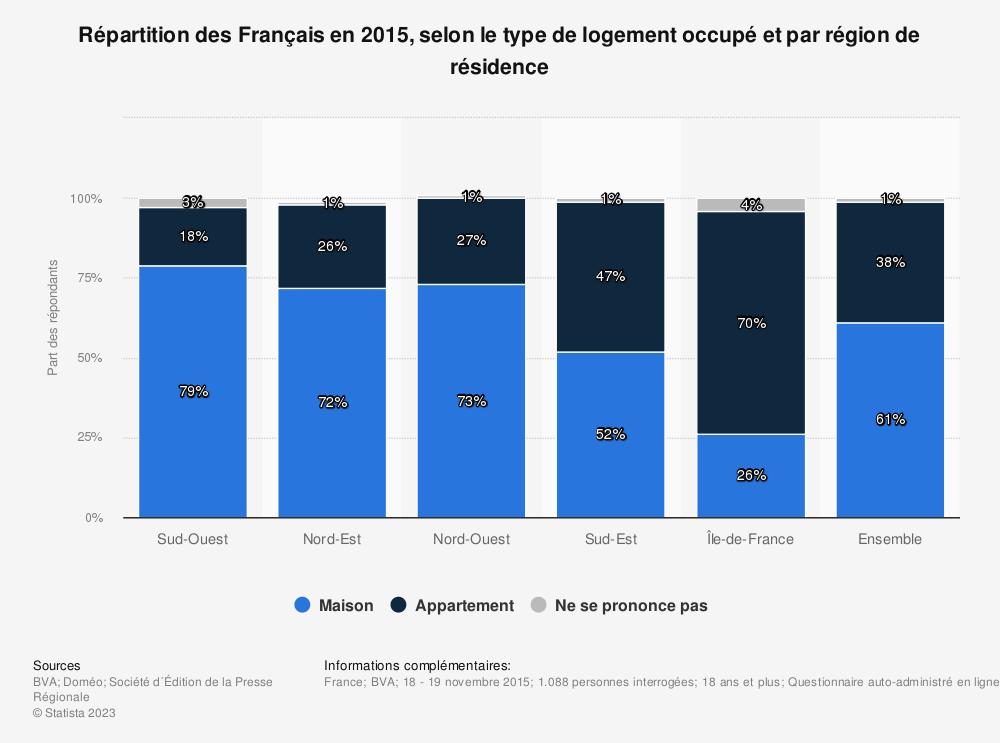 Statistique: Répartition des Français en 2015, selon le type de logement occupé et par région de résidence | Statista