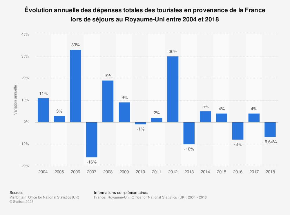 Statistique: Évolution annuelle des dépenses totales des touristes en provenance de la France lors de séjours au Royaume-Uni entre 2004 et 2018 | Statista