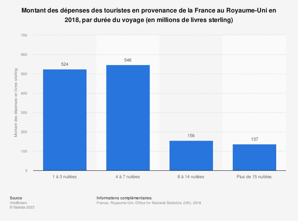 Statistique: Montant des dépenses des touristes en provenance de la France au Royaume-Uni en 2018, par durée du voyage (en millions de livres sterling) | Statista