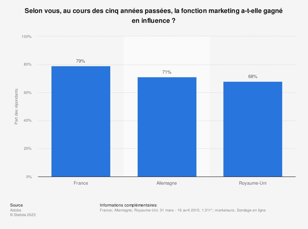 Statistique: Selon vous, au cours des cinq années passées, la fonction marketing a-t-elle gagné en influence ?   Statista