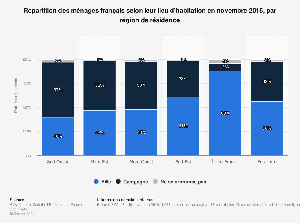 Statistique: Répartition des ménages français selon leur lieu d'habitation en novembre 2015, par région de résidence | Statista