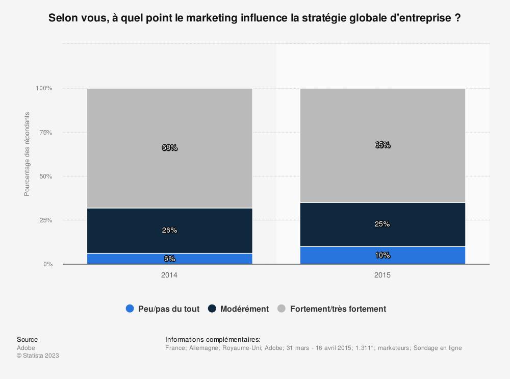 Statistique: Selon vous, à quel point le marketing influence la stratégie globale d'entreprise ? | Statista