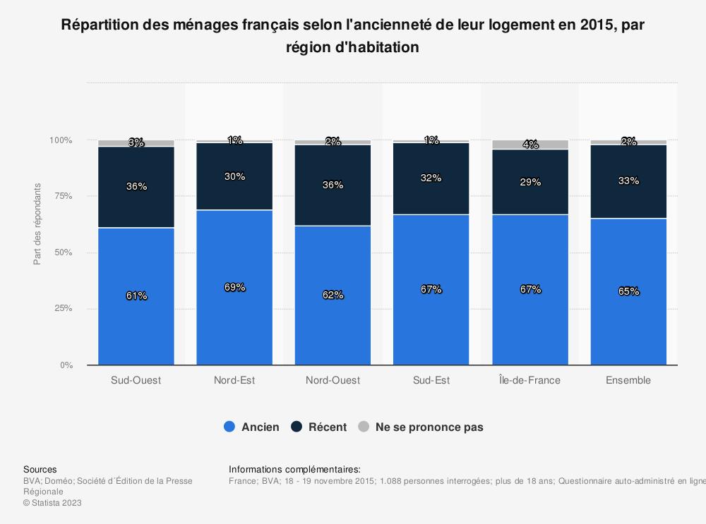 Statistique: Répartition des ménages français selon l'ancienneté de leur logement en 2015, par région d'habitation | Statista