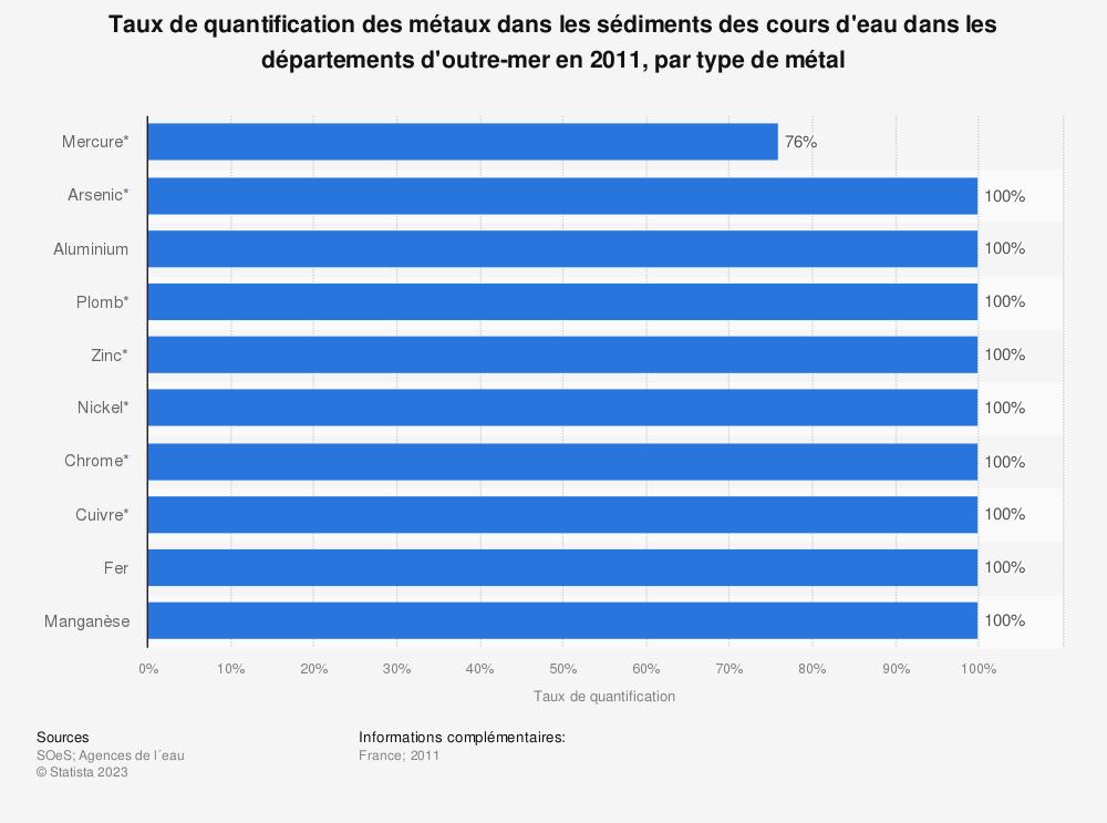 Statistique: Taux de quantification des métaux dans les sédiments des cours d'eau dans les départements d'outre-mer en 2011, par type de métal | Statista