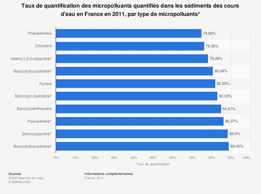 Statistique: Taux de quantification des micropolluants quantifiés dans les sédiments des cours d'eau en France en 2011, par type de micropolluants* | Statista
