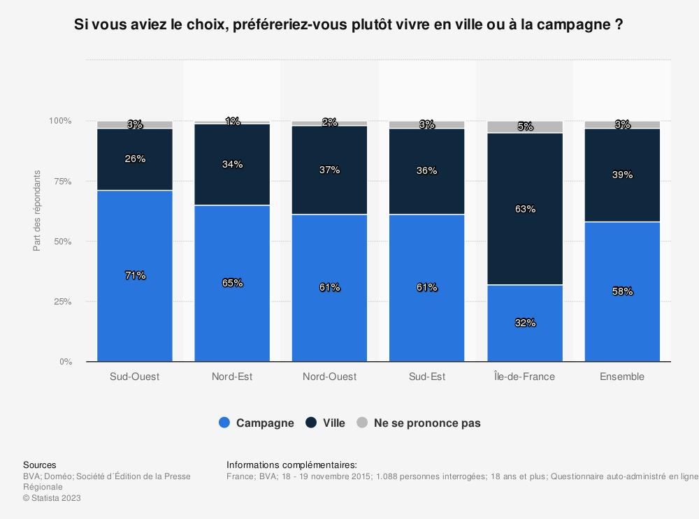 Statistique: Si vous aviez le choix, préféreriez-vous plutôt vivre en ville ou à la campagne ? | Statista
