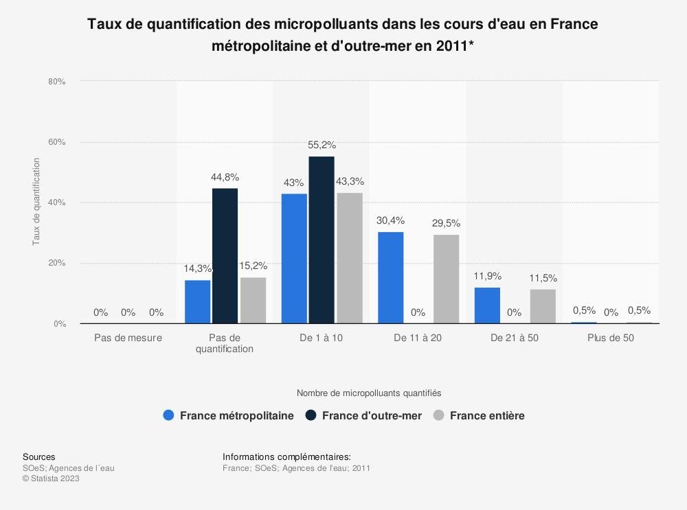 Statistique: Taux de quantification des micropolluants dans les cours d'eau en France métropolitaine et d'outre-mer en 2011* | Statista