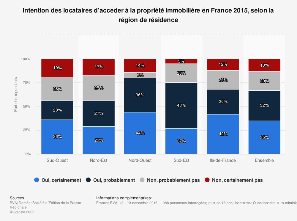 Statistique: Intention des locataires d'accéder à la propriété immobilière en France 2015, selon la région de résidence | Statista