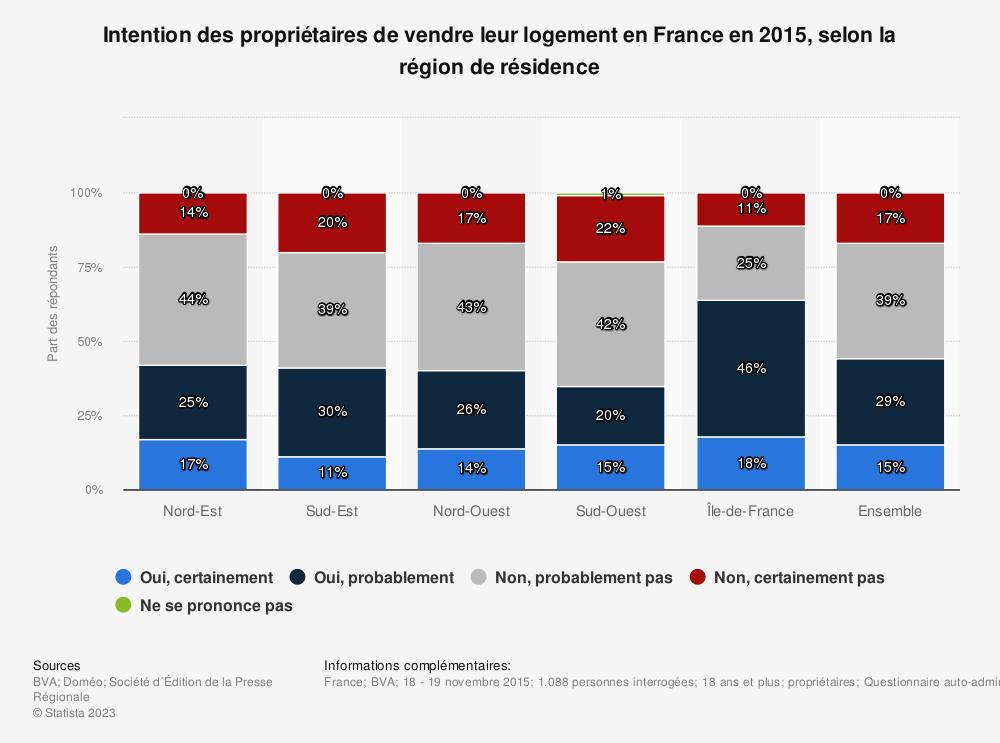 Statistique: Intention des propriétaires de vendre leur logement en France en 2015, selon la région de résidence | Statista