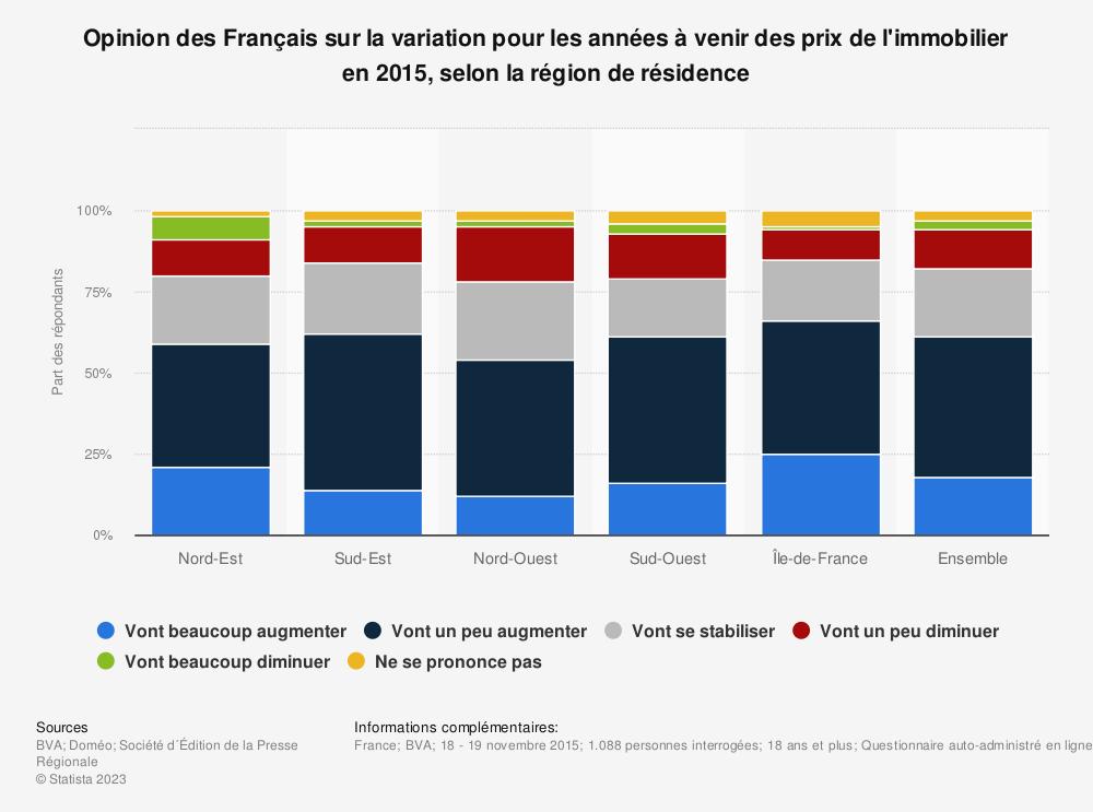 Statistique: Opinion des Français sur la variation pour les années à venir des prix de l'immobilier en 2015, selon la région de résidence | Statista